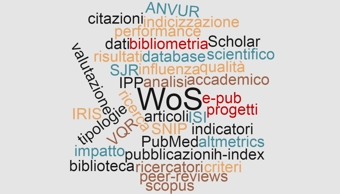 word cloud bibliometria